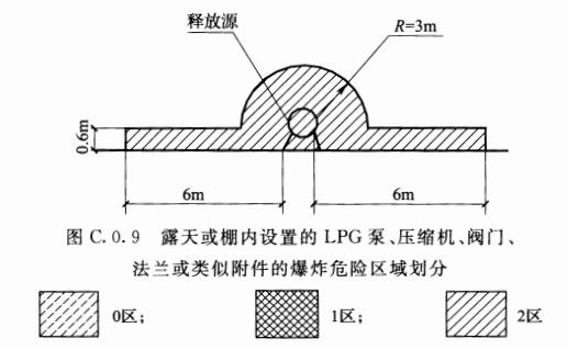 图C.0.9 露天或棚内设置的LPG泵、压缩机、阀门、法兰或类似附件的爆炸危险区域划分