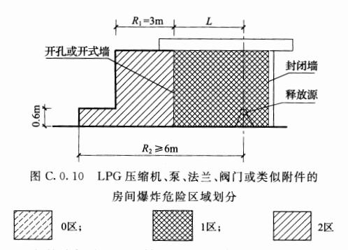 图C.0.10 LPG压缩机、泵、法兰、阀门或类似附件的房间爆炸危险区域划分