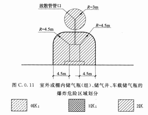 图C.0.11 室外或棚内储气瓶(组)、储气井、车载储气瓶的爆炸危险区域划分