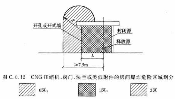 图C.0.12 CNG压缩机、阀门、法兰或类似附件的房间爆炸危险区域划分