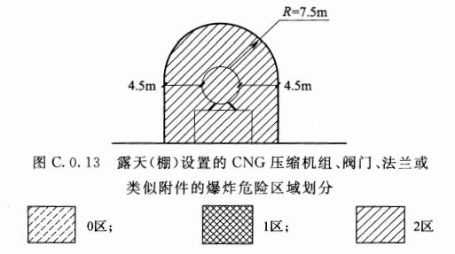 图C.0.13 露天(棚)设置的CNG压缩机组、阀门、法兰或类似附件的爆炸危险区域划分