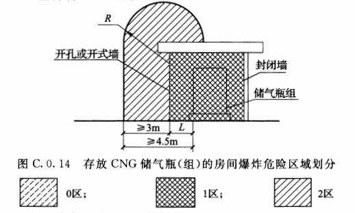 图C.0.14 存放CNG储气瓶(组)的房间爆炸危险区域划分