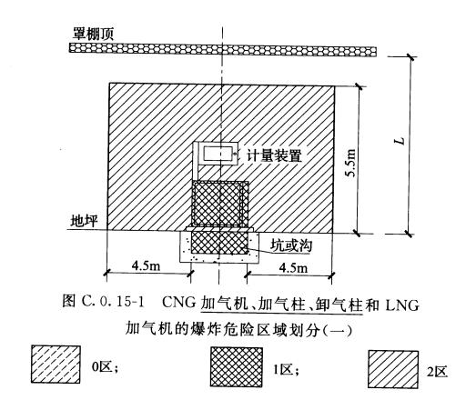 图C.0.15-1 CNG加气机、加气柱、卸气柱和LNG加气机的爆炸危险区域划分(一)