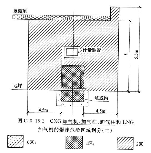 图C.0.15-2 CNG加气机、加气柱、卸气柱和LNG加气机的爆炸危险区域划分(二)