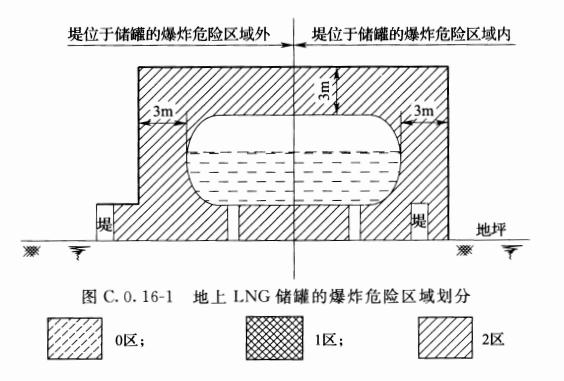 图C.0.16-1 地上LNG储罐的爆炸危险区域划分