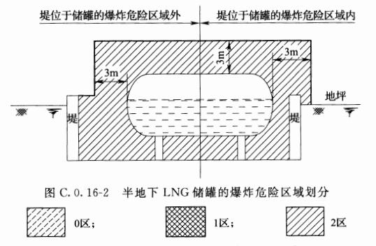 图C.0.16-2 半地下LNG储罐的爆炸危险区域划分