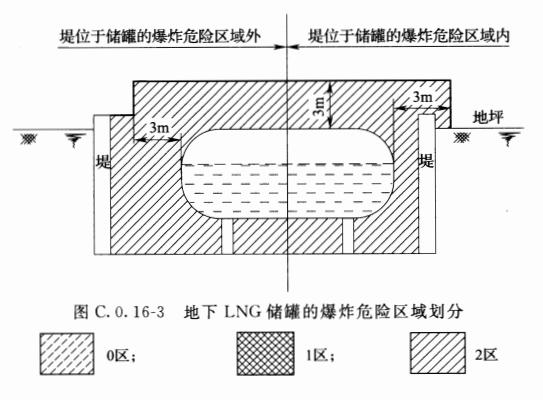 图C.0.16-3 地下L~G储罐的爆炸危险区域划分