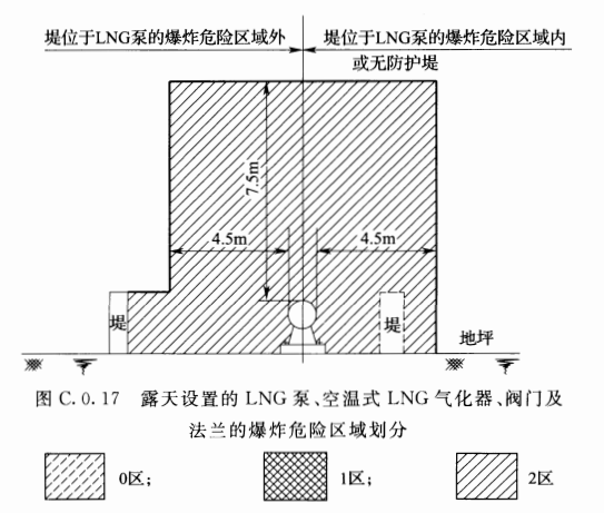 图C.0.17 露天设置的LNG泵、空温式LNG气化器、阀门及法兰的爆炸危险区域划分