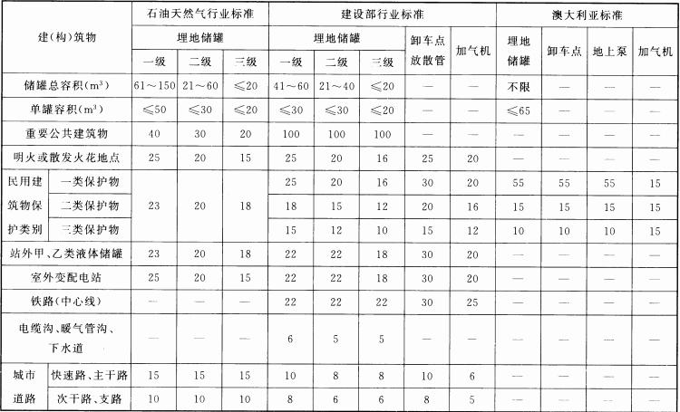 表1 各种LPG加气站设计标准安全间距对照(一)(m)