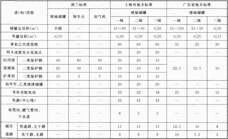 表2 各种LPG加气站设计标准安全间距对照(二)(m)