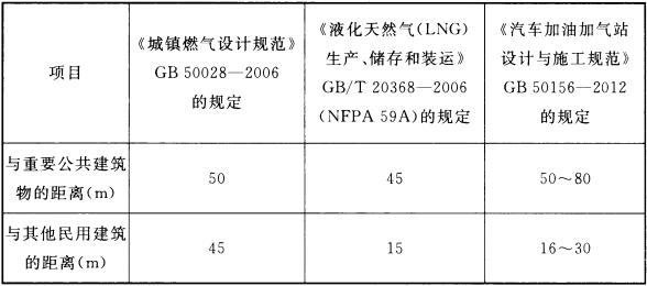 表3 《城镇燃气设计规范》GB 50028—2006、《液化天然气(LNG)生产、储存和装运》GB/T 20368—2006、《汽车加油加气站设计与施工规范》GB 50156—2012LNG储罐安全间距对比(以总容积120m3为例)