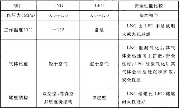 表4 LNG与LPG安全性能比较