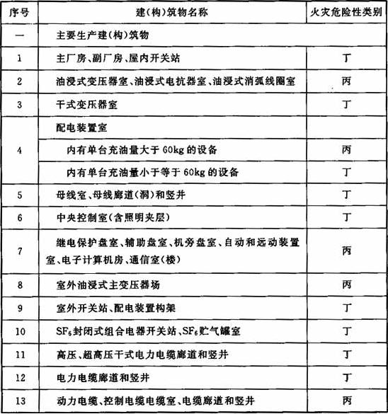 表3.0.1 建(构)筑物的火灾危险性类别