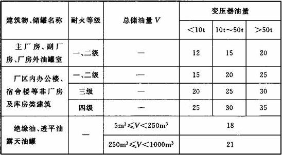 表4.0.3 室外油浸式变压器与厂区建筑物、绝缘油和透平油露天油罐的防火间距(m)