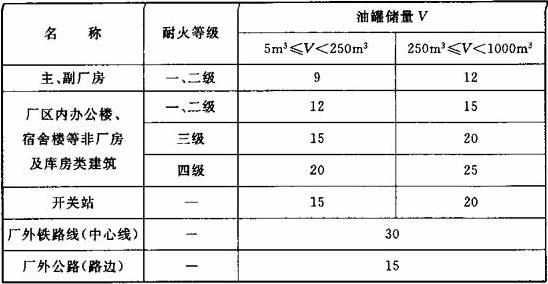 表4.0.4 绝缘油或透平油露天油罐与建(构)筑物、开关站、厂外铁路、厂外公路的防火间距(m)