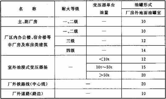 表4.0.5 厂房外地面绝缘油、透平油油罐室与厂区建(构)筑物的防火间距(m)