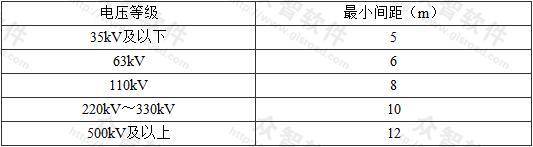表7.0.1 油浸式变压器之间或油浸式电抗器之间的最小防火间距