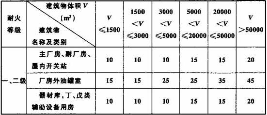表11.3.1 建筑物的室外消火栓用水量(L/s)