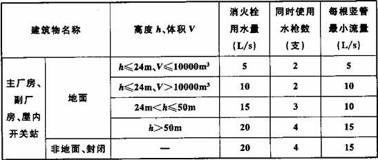 表11.3.2 室内消火栓用水量