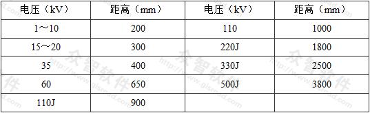 表1 水喷雾喷头及管道与高压电气设备带电(裸露)部分最小安全净距