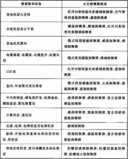 表2 火灾探测器的选择
