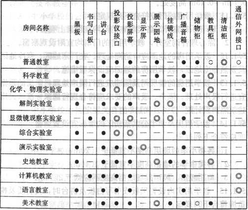表5.1.16 主要教学用房的教学基本设备及设施