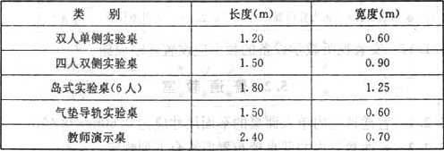 表5.3.2 实验桌平面尺寸