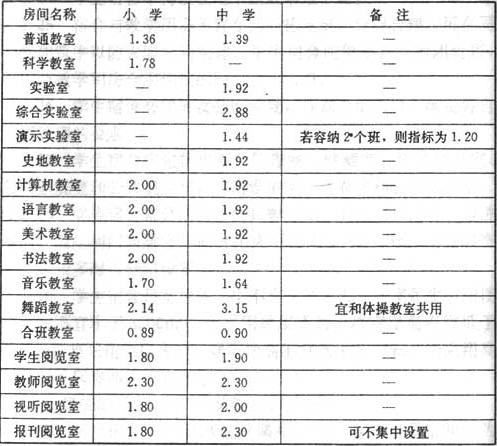 表7.1.1 主要教学用房的使用面积指标(㎡/每座)