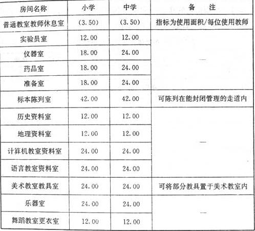 表7.1.5 主要教学辅助用房的使用面积指标(㎡/每间)