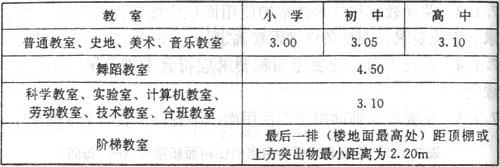 表7.2.1 主要教学用房的最小净高(m)