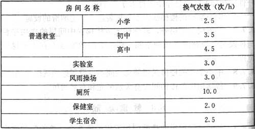 表9.1.3 各主要房间的最小换气次数标准