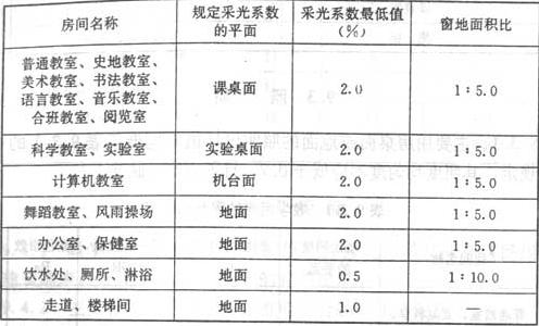 表9.2.1 教学用房工作面或地面上的采光系数标准和窗地面积比