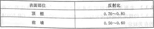 表9.2.3 教学用房室内各表面的反射比值
