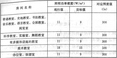 表9.3.2 教学用房的照明功率密度值及对应照度值