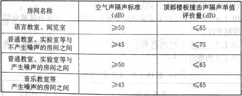 表9.4.2 主要教学用房的隔声标准