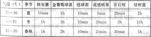 表2 直射阳光对各种病菌的杀伤时间