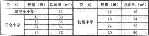 表3 学生活动室使用面积最小值(总计)