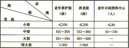表3.0.2 养老设施建筑等级划分