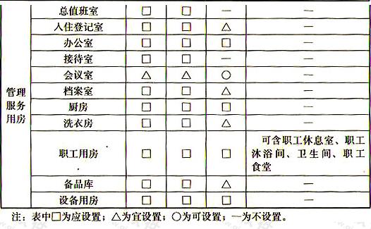 表5.1.1 不同类型养老设施建筑的房间设置