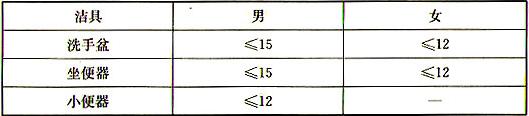 表5.2.9 公用卫生间洁具配置指标(人/每件)