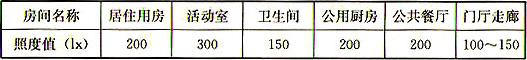 表7.3.2 养老设施建筑居住、活动及辅助空间照度值