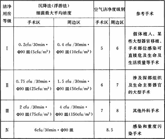 表3.0.2-1 洁净手术室用房的分级标准