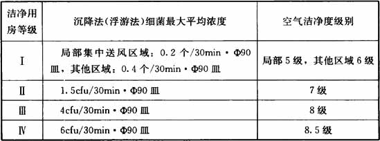 表3.0.2-2 洁净辅助用房的分级标准