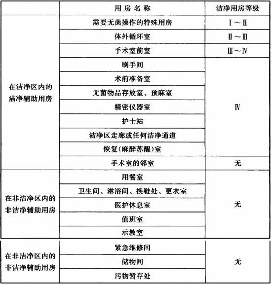 表3.0.3 主要辅助用房分级