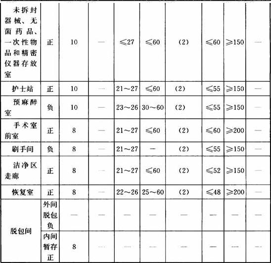 表4.0.1 洁净手术部用房主要技术指标