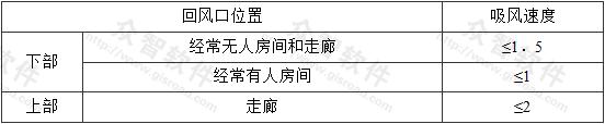 表8.2.10 回风口吸风速度(m/s)