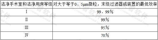 表8.3.6 末级过滤器或装置的效率