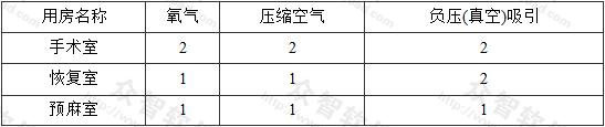 表9.2.5-1 每床每套终端接头最少配置数量(个)