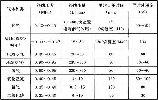 表9.2.5-2 终端压力、流量、日用时间