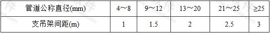 表9.3.7 支吊架间距